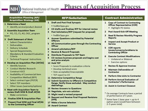 acquisition process olao