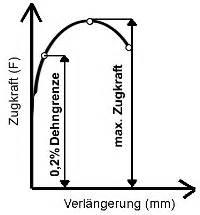 Norm Eines Vektors Berechnen : schraubenlexikon stahl festigkeit drehmoment ~ Themetempest.com Abrechnung