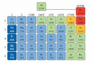 Ionization: Sodium Ionization Energy