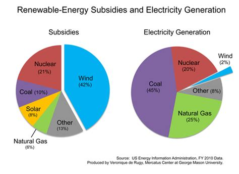forms of clean energy renewable energy subsidies and electricity generation