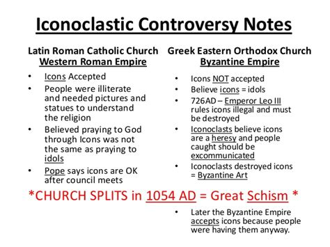 Great Schism Venn Diagram by Iconoclastic Controversy Notes