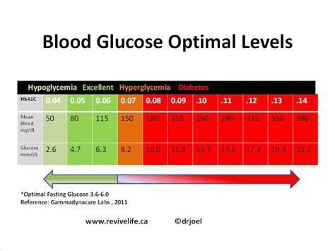 blood sugar level chart january 2013