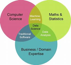Data Science U2014the Future Is Now  Integrity Blog