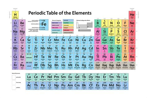 periodic table of elements big pictures periodic table of elements digital art by michael tompsett