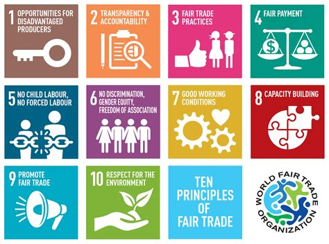 Zec Online Journal Fair Trade Principles