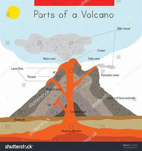 A Diagram Of The Interior And Exterior Parts Of A Volcano