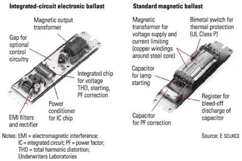 fluorescent lights ballast l socket
