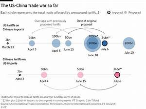 What's at stake in US-China trade war