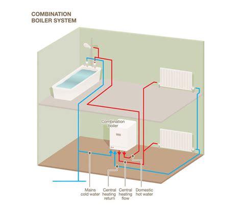 boiler selection guide news