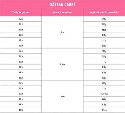 les 25 meilleures id 233 es concernant guide de quantit 233 par part de g 226 teau sur taille