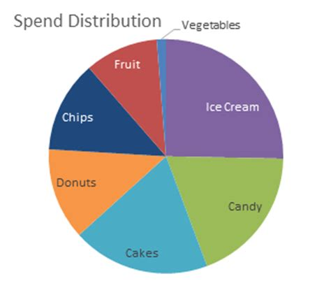 color vision issues  heat map donut charts peltier