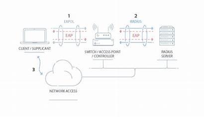 1x Wpa2 Enterprise Supplicant Components Client