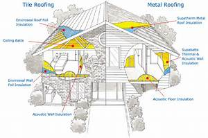 Home Insulation Brisbaner