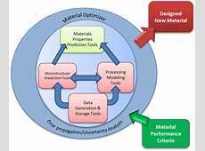 Materials Informatics NIST