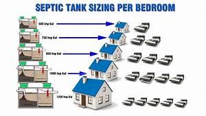 Septic Tank Sizes Per Bedroom