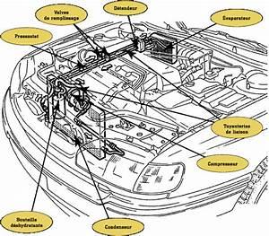 Fonctionnement Clim Voiture : climatisation automobile fonctionnement pdf ~ Medecine-chirurgie-esthetiques.com Avis de Voitures