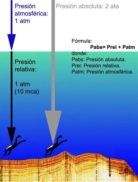 cuál es la diferencia entre la presión absoluta y la presión relativa querespuesta com