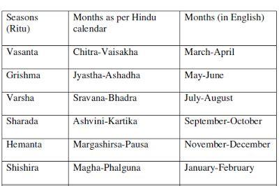 ritu seasons year hindu calendar