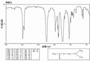 Isobutyl acetate(110-19-0)IR1