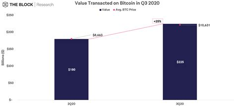 Bitcoin congestion is increasing what s going on. Bitcoin transaction values and fees grew in 2020's third quarter - Cryptocurrency Market Price