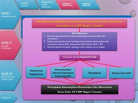 power point seminar proposal yunita rahmah