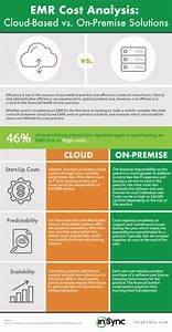 Infographic  Cloud Vs On