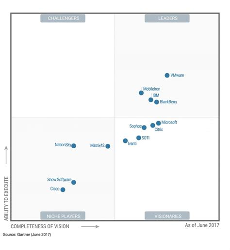 help desk to user ratio gartner 2017 gartner magic quadrant for enterprise mobility