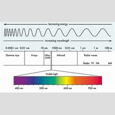 What Is The Si Unit Of A Wavelength? Quora