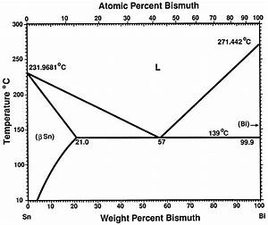 Binary Alloy Phase Diagram Of The Bi
