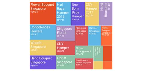 Florists in Singapore by Star florist - Infogram