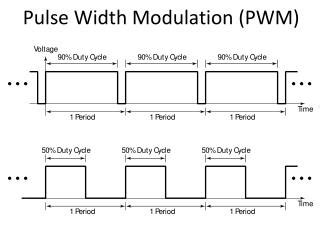 Ppt What Pulse Width Modulation Powerpoint