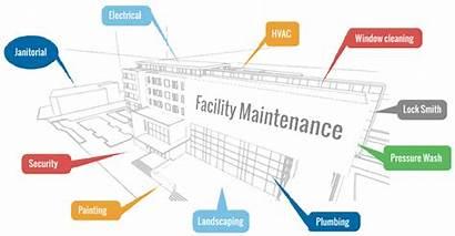 Facilities Facility Maintenance Management Water Soft Hard