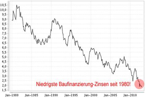Kredit 30 Jahre by Baufinanzierung Banken Auskunft De