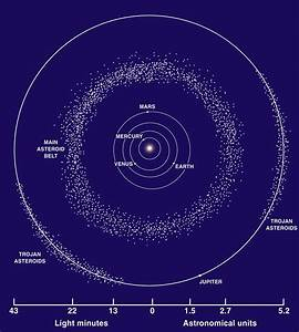 Facts About Asteroid Belts | 8 Planets