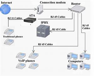 Understand And Install Voip System  Step By Step