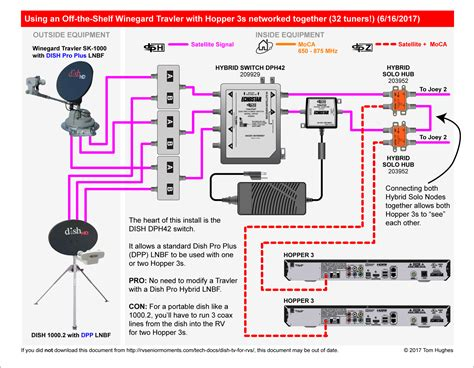 Hybrid Dish Network Wiring Diagram by Dph42 Switch Hopper 3 Option Instead Of Modifying Your