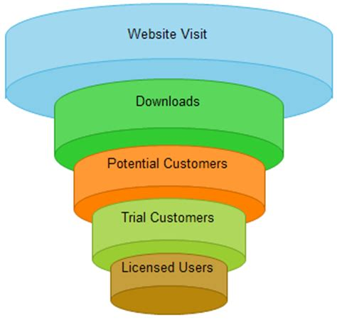 funnel chart  funnel chart templates