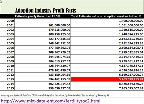 updated research profits   adoption industry set