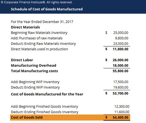 cost of goods manufactured cogm how to calculate cogm