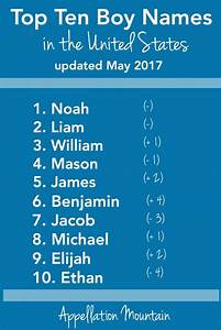 Most Popular Baby Names - May 2017 Update - Appellation ...