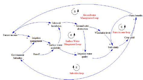 Food Loop Diagram by Causal Loop Diagram For Surface Water Management The