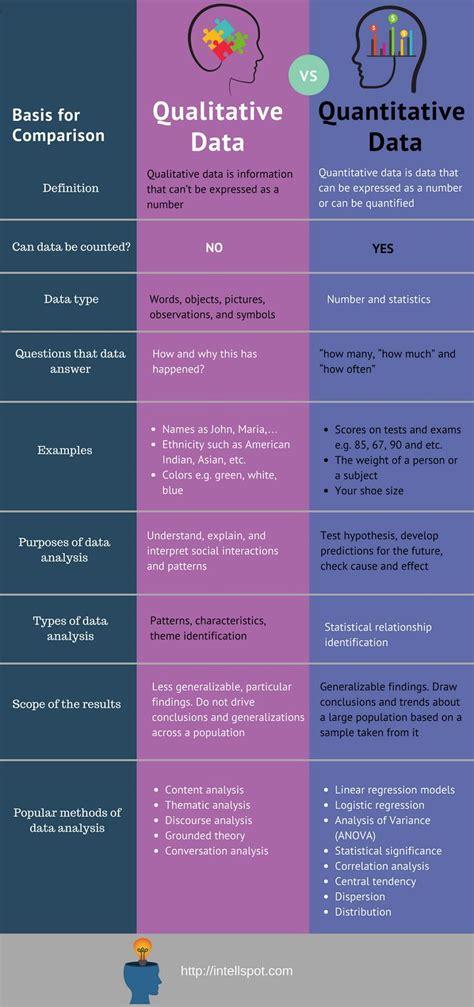 qualitative  quantitative data analysis definitions examples   data science