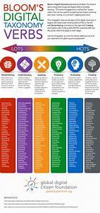 Infographic: Bloom's Digital Taxonomy Verbs Cheat Sheet