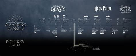 wizarding world timeline harry potter fantastic beasts