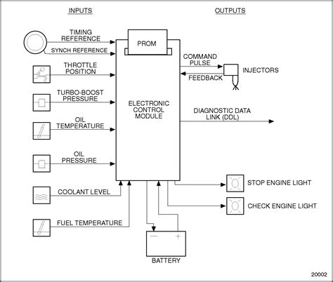 Series Section Ddec Electronic Control Module