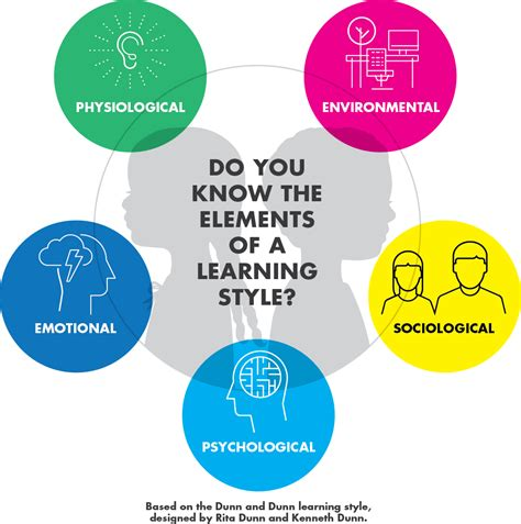 elements   learning style