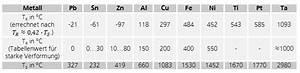 Längenänderung Berechnen : verformungsgrad formel metallteile verbinden ~ Themetempest.com Abrechnung