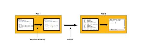 template metaprogramming template metaprogramming mit c seite 2 6