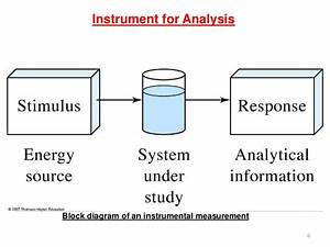 Analytical Chemistry Instrumentation Introduction