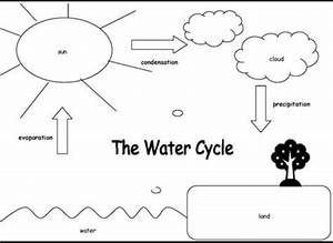 Please Give Me An Easy Diagram Of Water Cycle